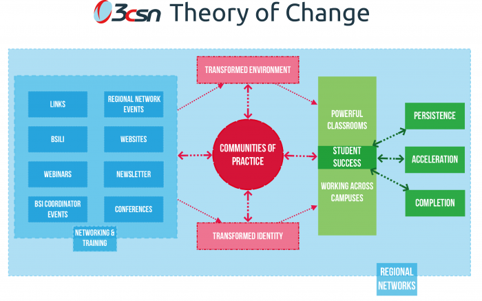Theory of Change | California Community Colleges Success Network